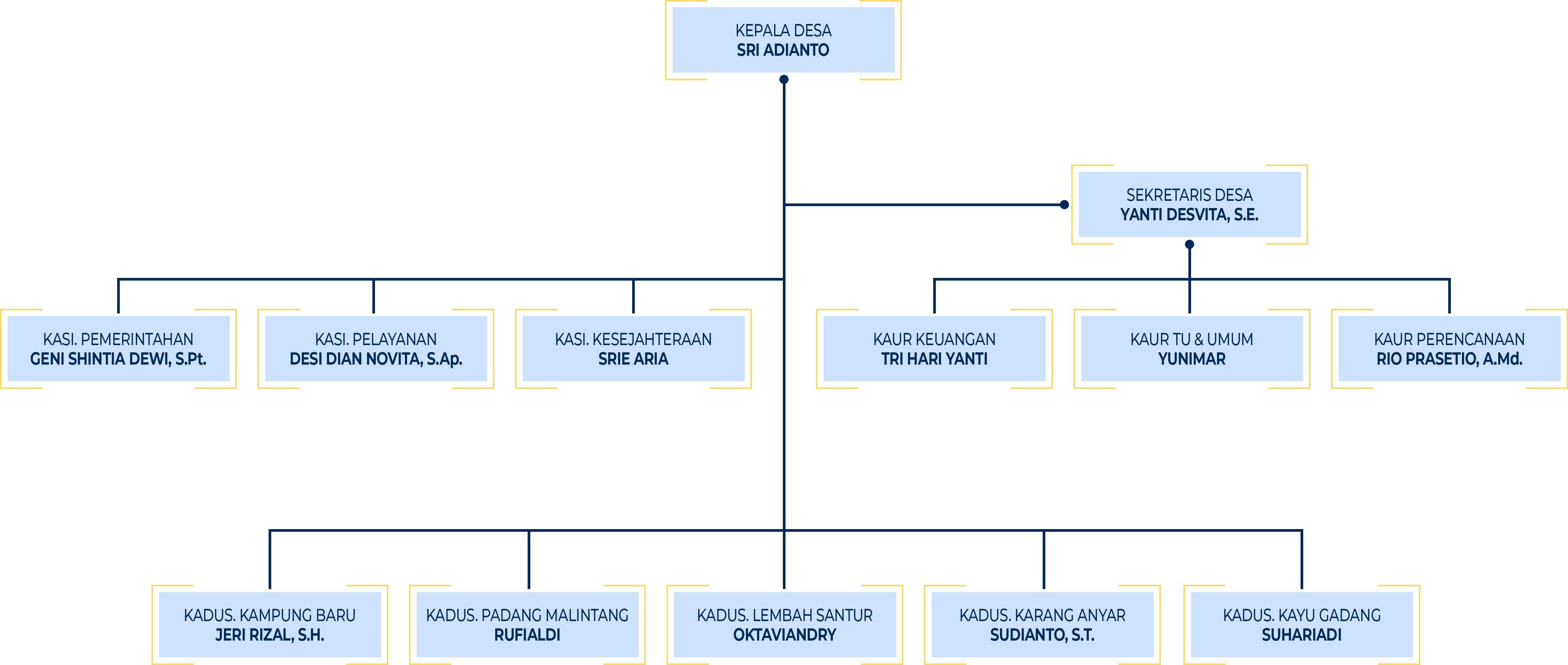 Struktur Organisasi Pemerintahan Desa Santur